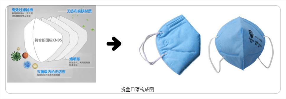 折叠口罩组成.png